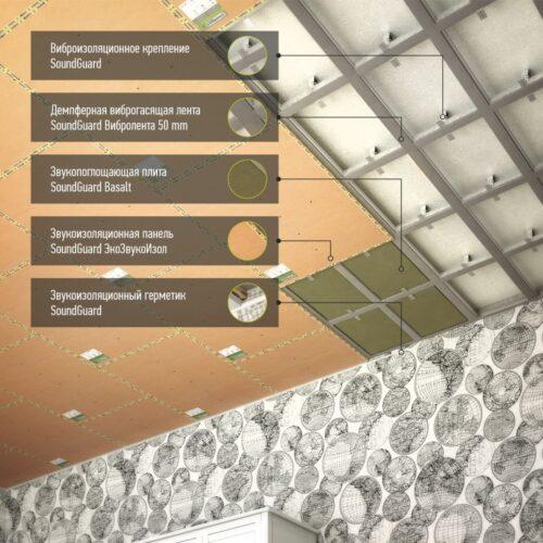 Звукоизоляция под натяжной потолок - система