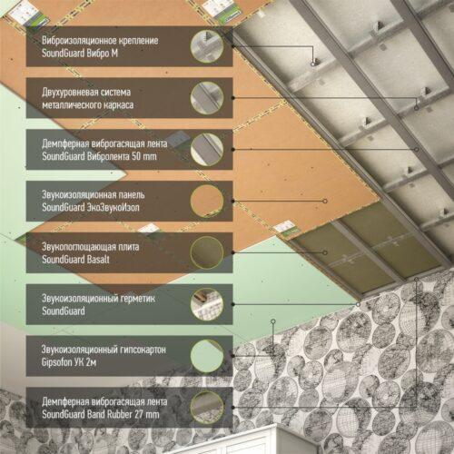 Шумоизоляция потолка - система