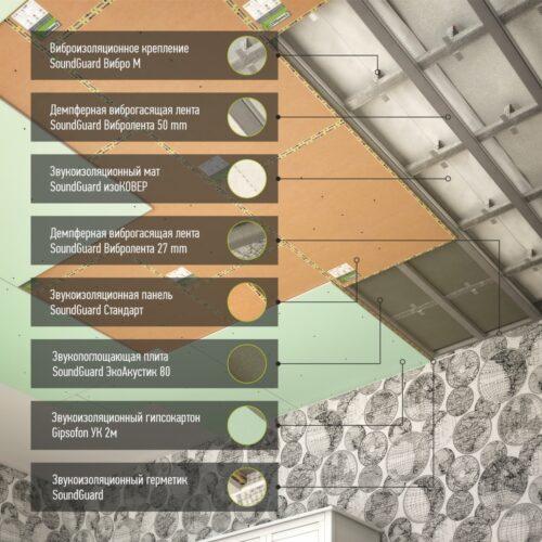 Звукоизоляция потолка - система