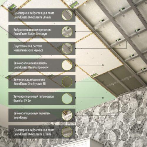 Материалы для шумоизоляции потолка - система